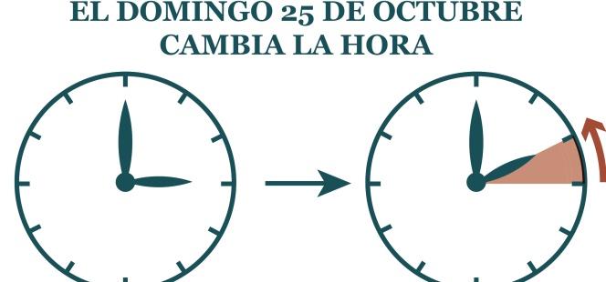 Cambio Horario Cambio De Hora No Te Despistes El Domingo Acaba El
